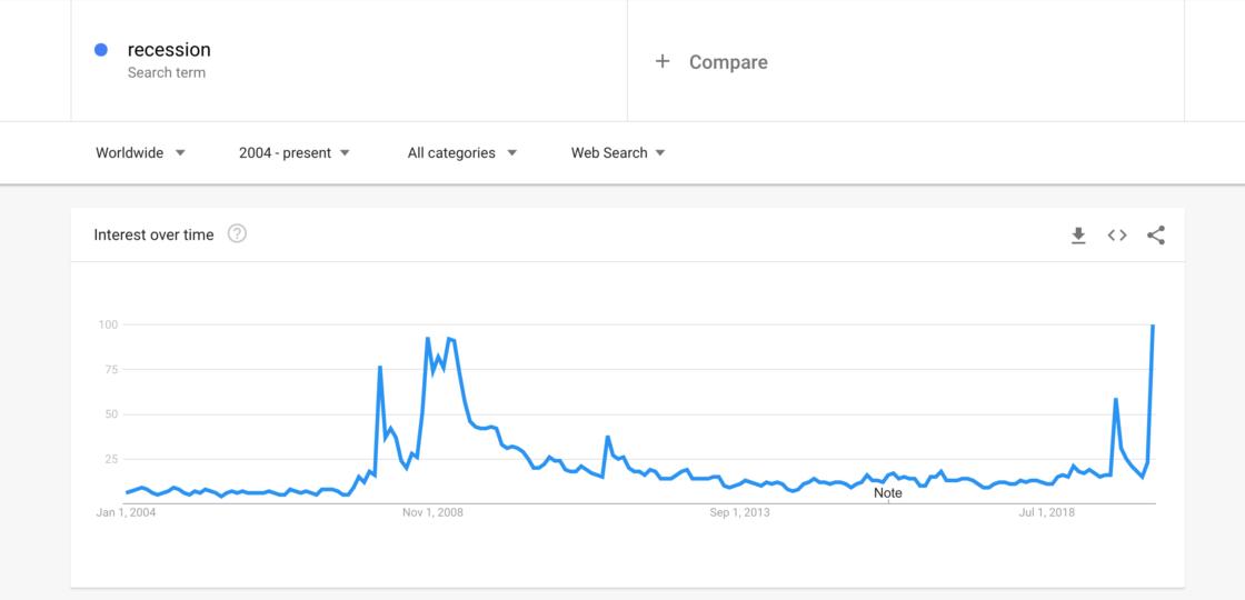 """Recession - Google Trends"""