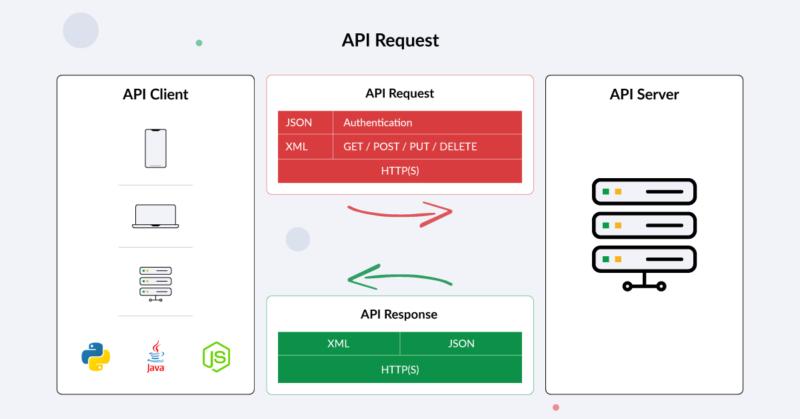 """API request"""