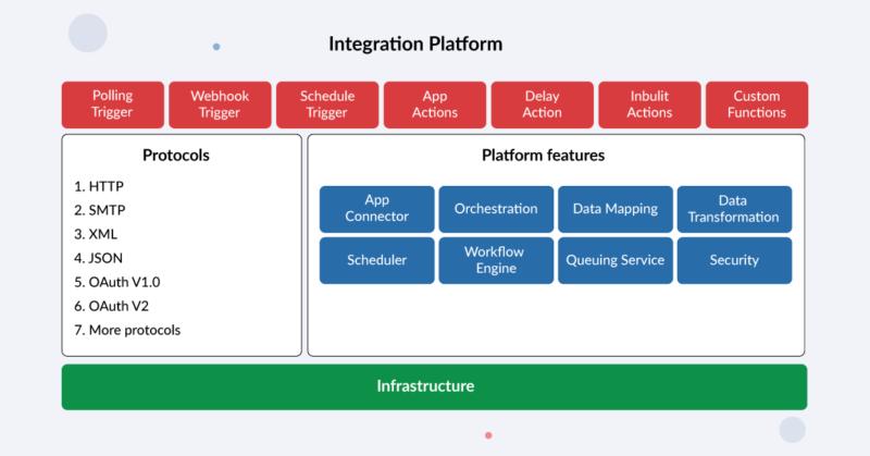 """Integration platform"""