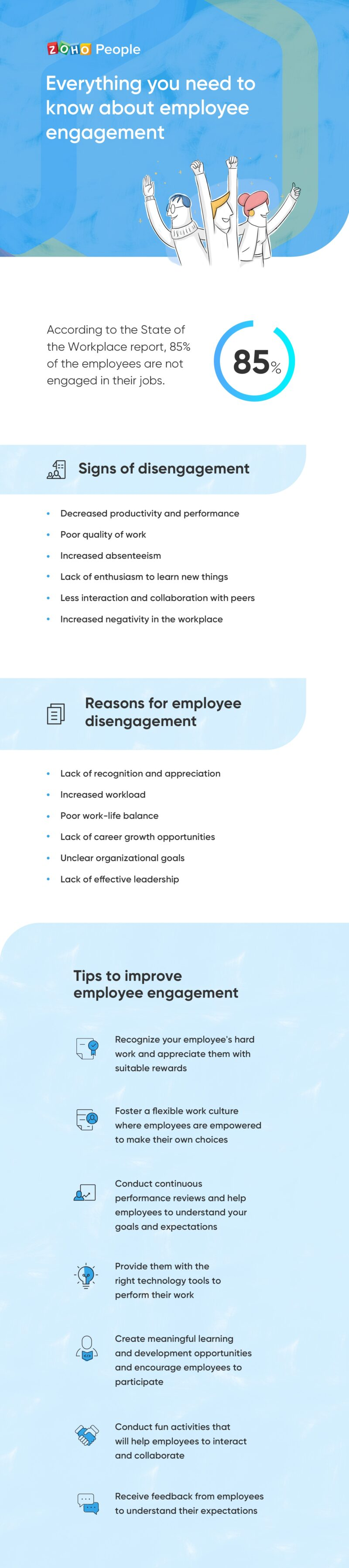 """""""Understanding employee engagement"""""""