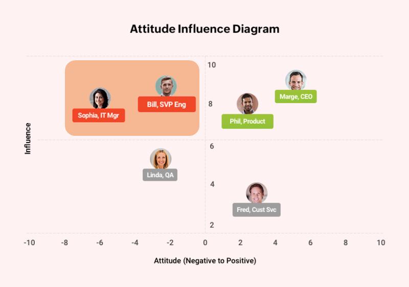 """Attitude Influence Diagram"""