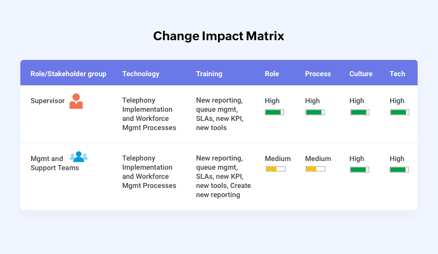 """Change Impact Matrix"""