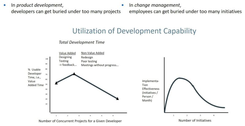 """Utilization of Development Capability"""