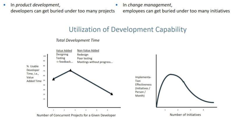"""Utilization of Development Capability"""