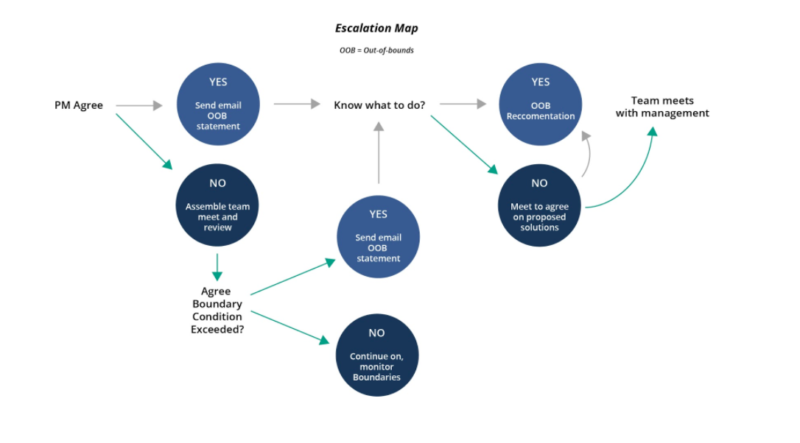 """Escalation Map"""